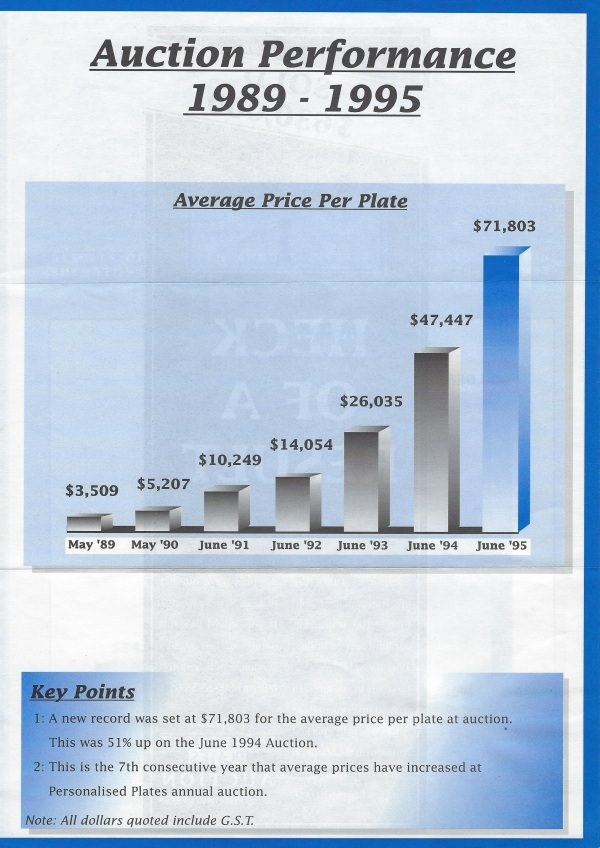 Chart showing average plate value from 1989 to 1995